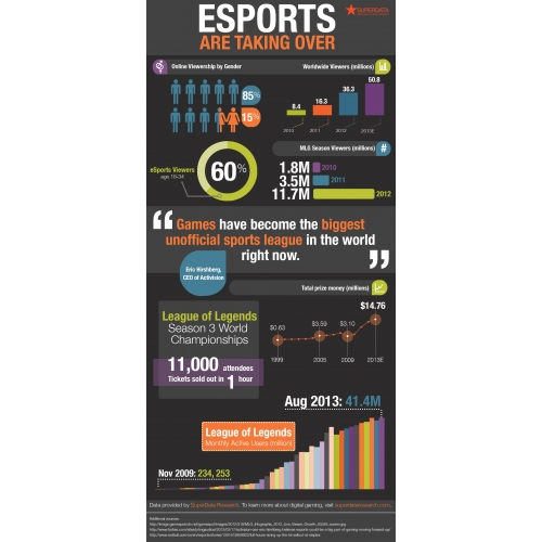eSports are Taking Over