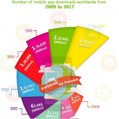 Mobile App Statistics - 2009 to 2017